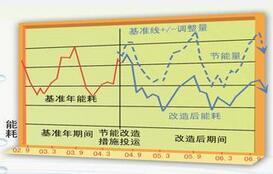 能源审计节能报告和节能规划